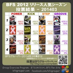 2012シーズン(2014.3集計)