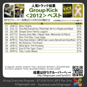 GroupKickr2012best (2014.3集計)