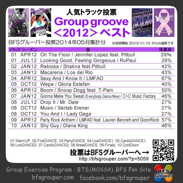 GroupGroove2012best (2014.5集計)