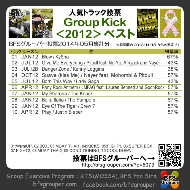 GroupKickr2012best (2014.5集計)