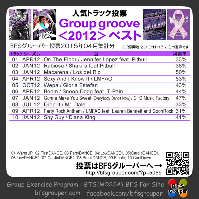 【人気投票結果】GroupGroove2012season/2015-04【Voting results】
