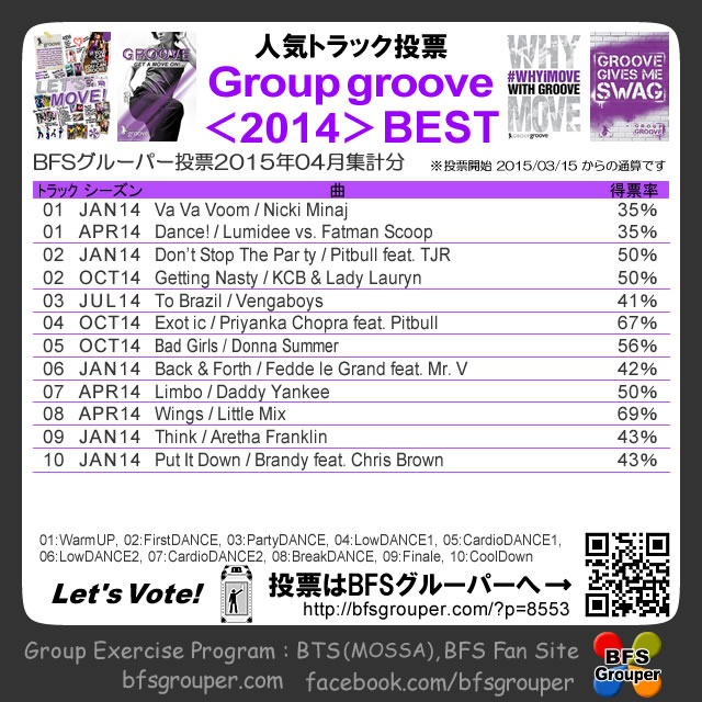 【投票結果】GroupGroove2014season/2015-04【Voting results】