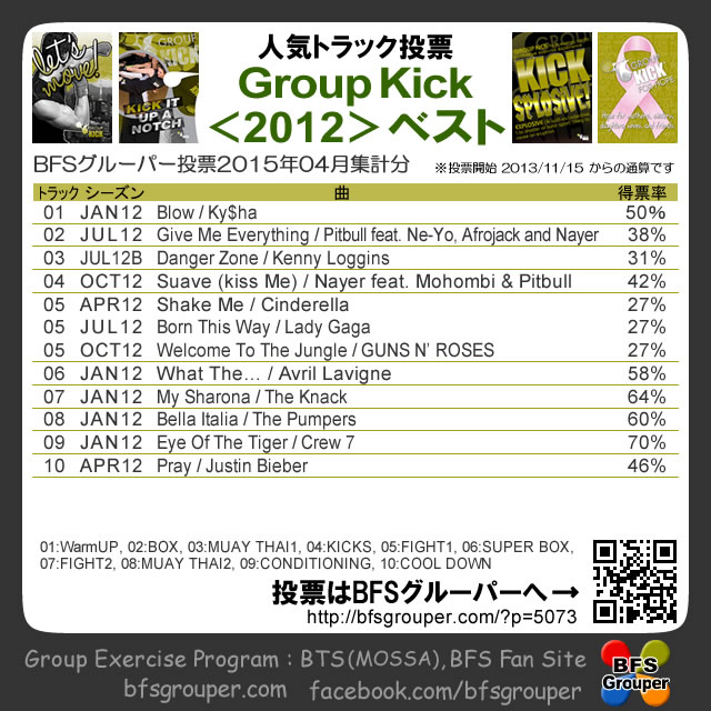 【人気投票結果】GroupKick2012season/2015-04【Voting results】