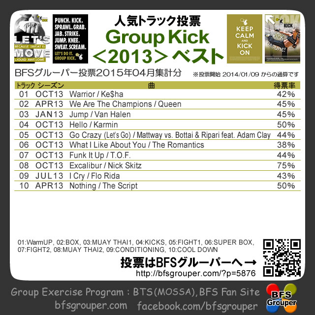 【人気投票結果】GroupKick2013season/2015-04【Voting results】