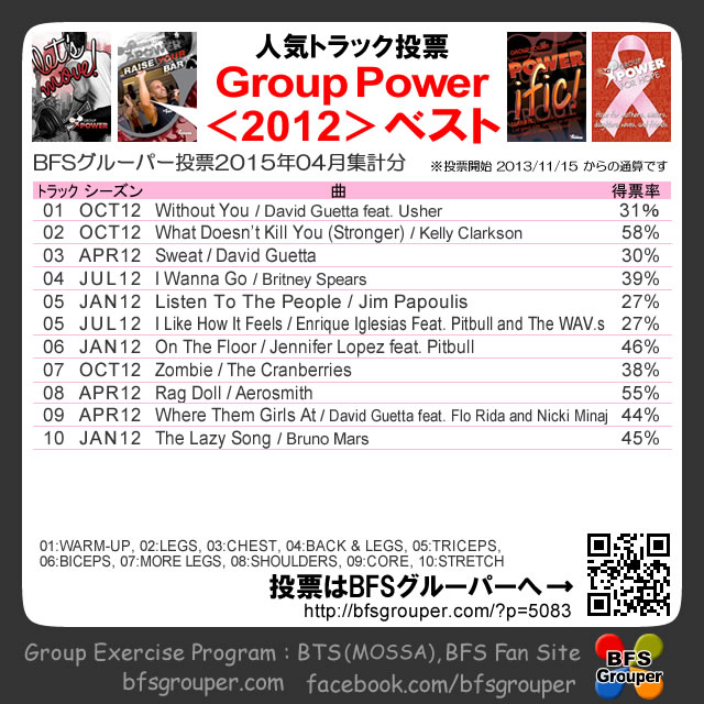 【人気投票結果】GroupPower2012season/2015-04【Voting results】