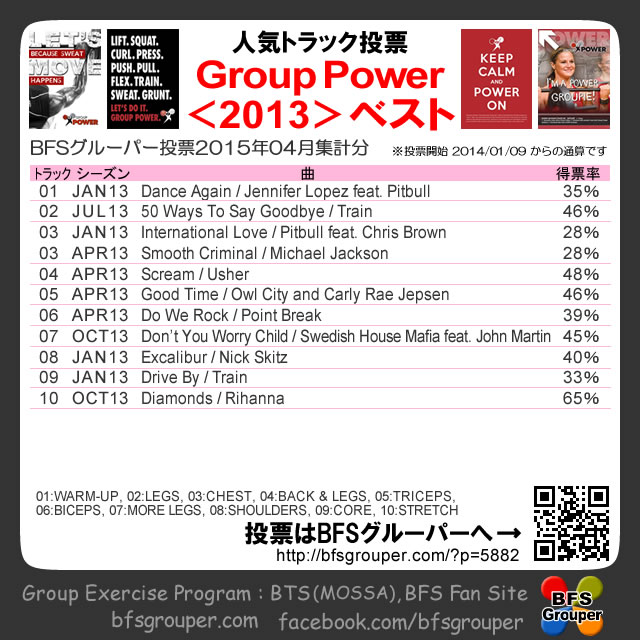 【人気投票結果】GroupPower2013season/2015-04【Voting results】