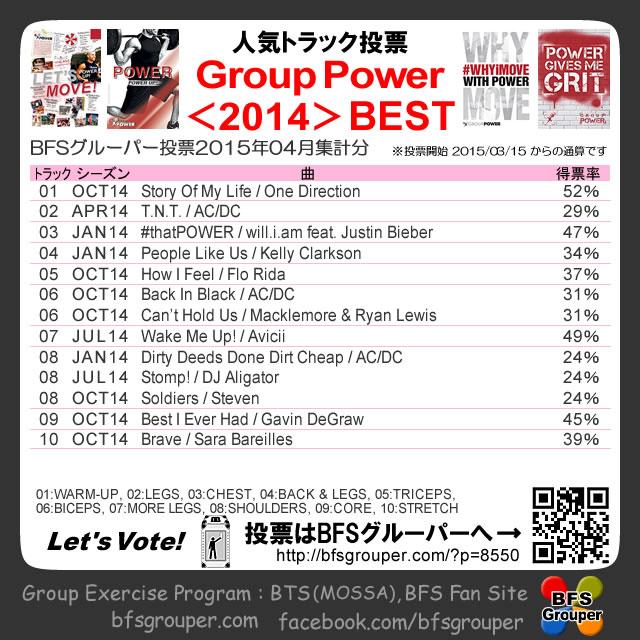【人気投票結果】GroupPower2014season/2015-04【Voting results