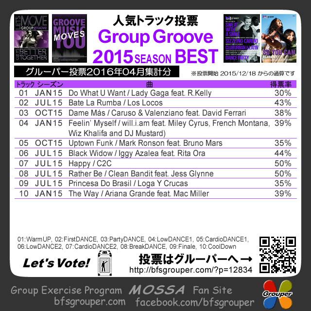 【人気投票結果】GroupGroove2015分/2016-04集計