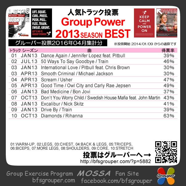 【人気投票結果】GroupPower2013分/2016-04集計(元曲動画付)