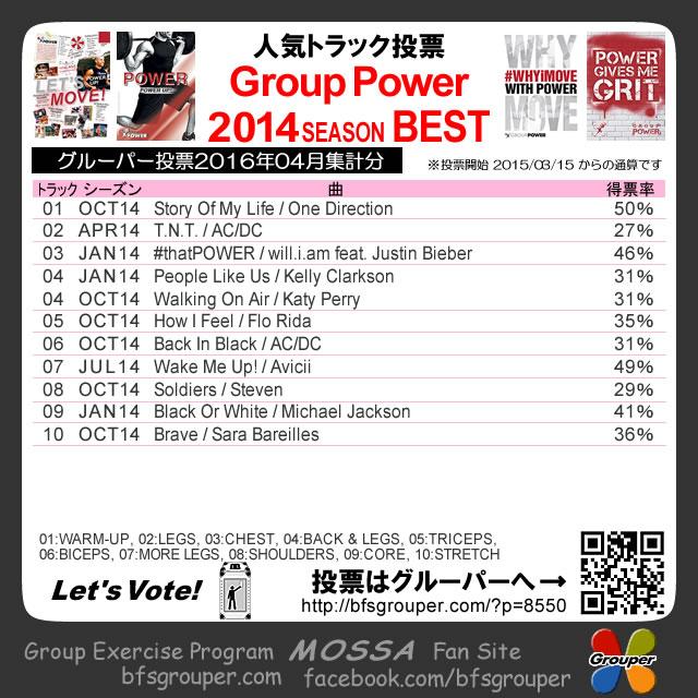 【人気投票結果】GroupPower2014分/2016-04集計(元曲動画付)