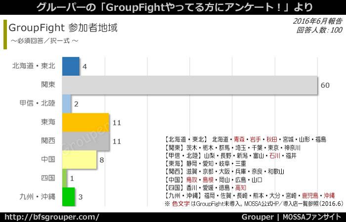 GroupFightアンケート回答者100人中、関東が60人