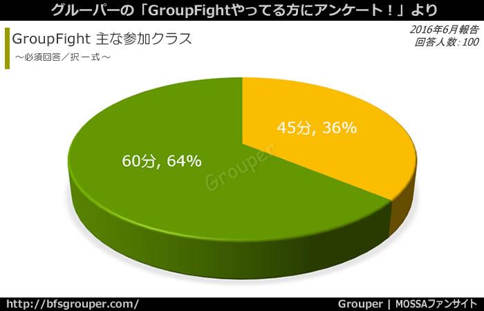 GroupFightの参加クラスは60分が64%、45分が36%