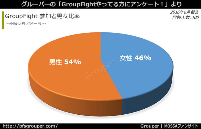 GroupFight参加者は男性:54%、女性:46%