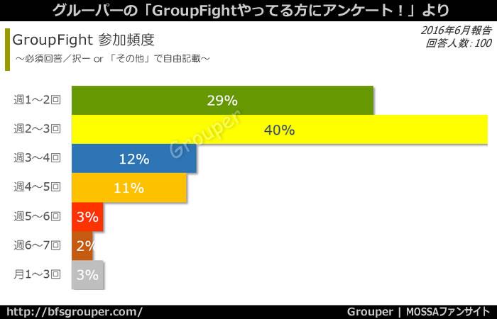 GroupFightに週2~3回参加している人が40%で最多