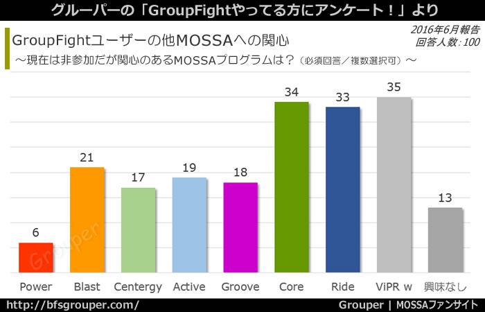 GroupFightユーザーの他MOSSAへの関心