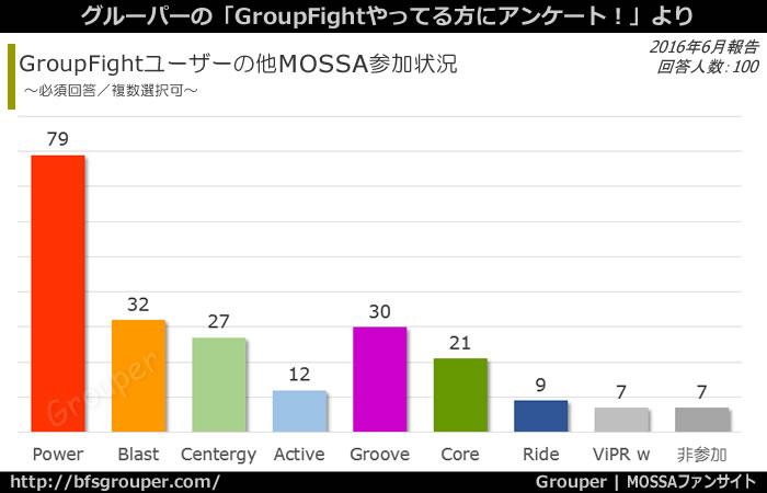 GroupFightユーザーの他MOSSA参加状況