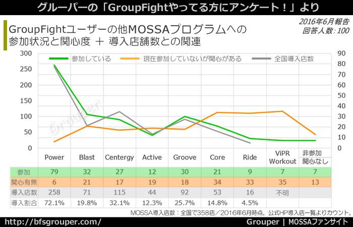 GroupFightユーザーの他MOSSAへの参加状況と関心度に、導入店舗数のデータも合せてみる