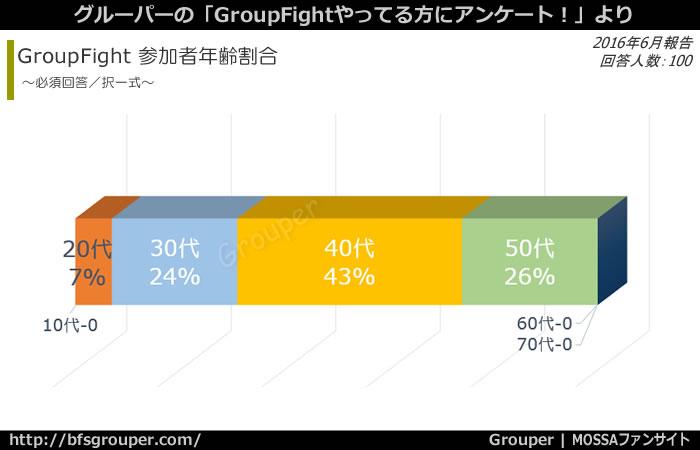 参加者年齢割合/GroupFight参加者で最も多いのは40代:43%