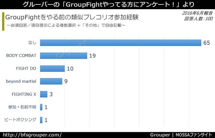 GroupFight以前の類似プレコリ経験=ナシ:65%、BodyCombat:19%