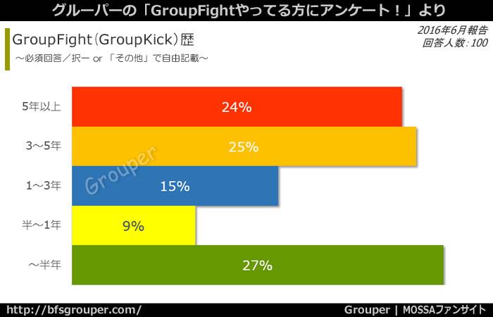 GroupFight歴/半年未満:27%でトップに。5年以上は24%
