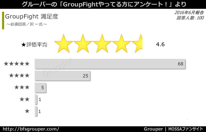 GroupFight満足度は★4.6