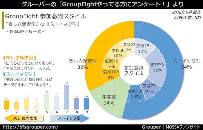 GroupFight 楽しさ満喫型:32%、ストイック型:54%