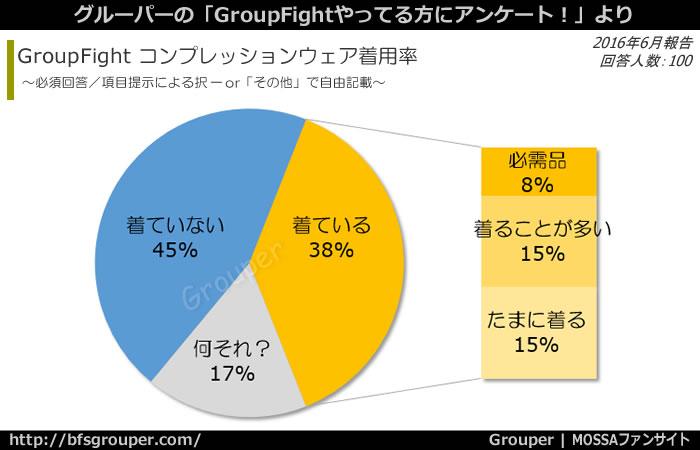 GroupFightでコンプレッションウェア着ている人:38%