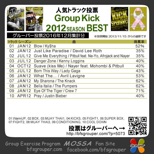 【人気投票結果】GroupKick(Fight)2012分/2016-12集計