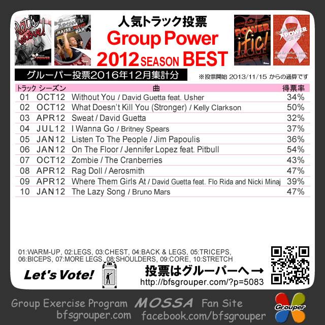 【人気投票結果】GroupPower2012分/2016-12集計