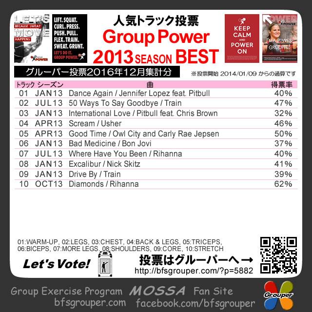 【人気投票結果】GroupPower2013分/2016-12集計
