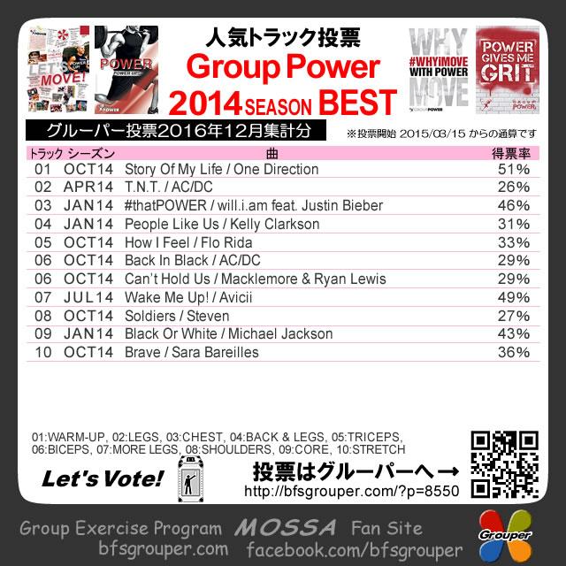 【人気投票結果】GroupPower2014分/2016-12集計