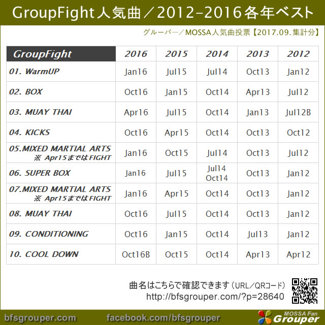 GroupFight 2012-2016各年ベスト(2017年9月集計)