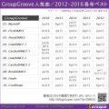 GroupGroove 2012-2016各年ベスト(2017年9月集計)