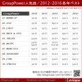 GroupPower 2012-2016各年ベスト(2017年9月集計)