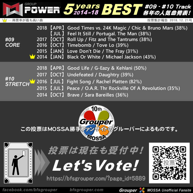 BEST OF GroupPower <5years / 2014-18> 2018年12月集計